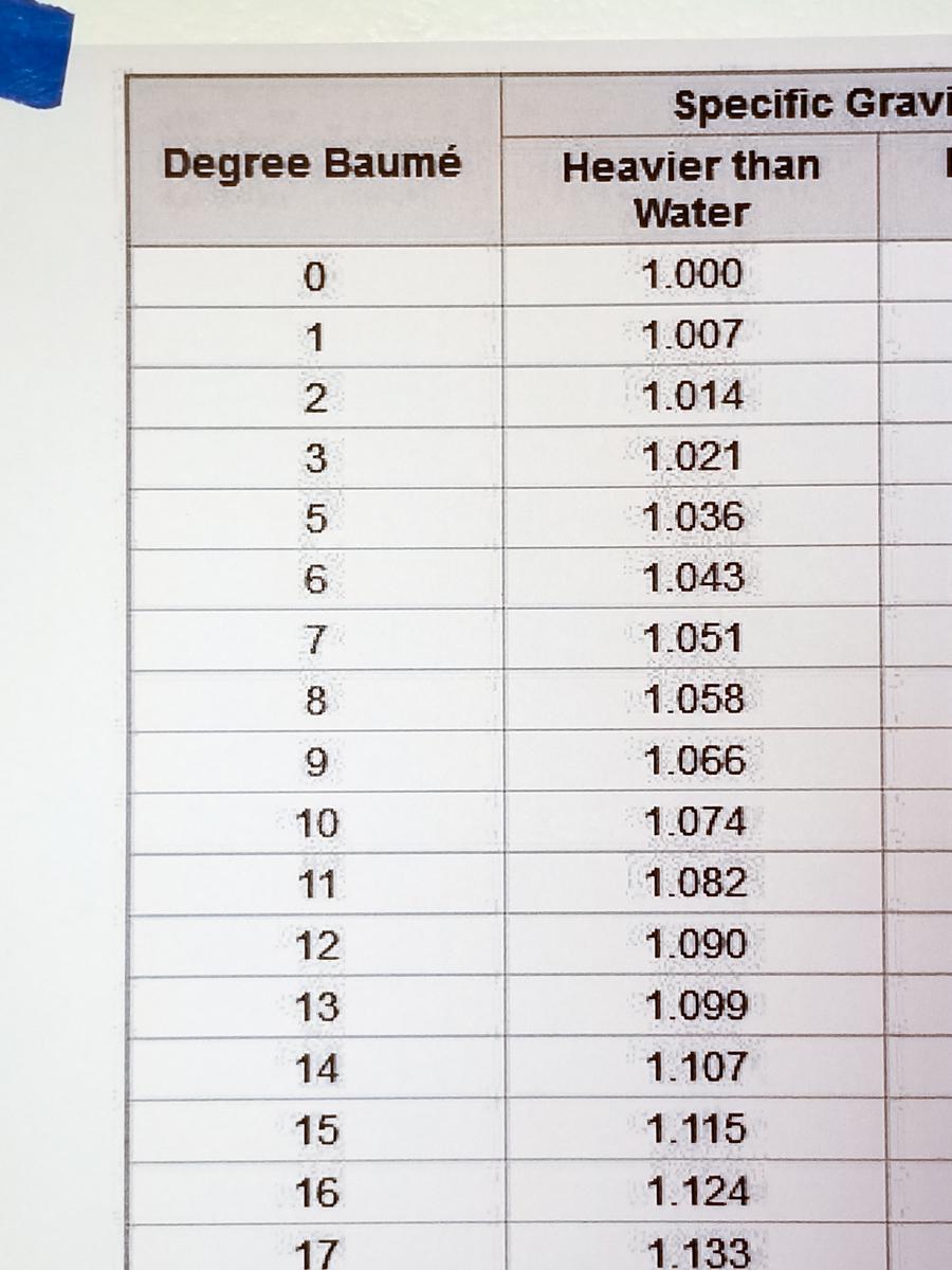 sg_baume_chart
